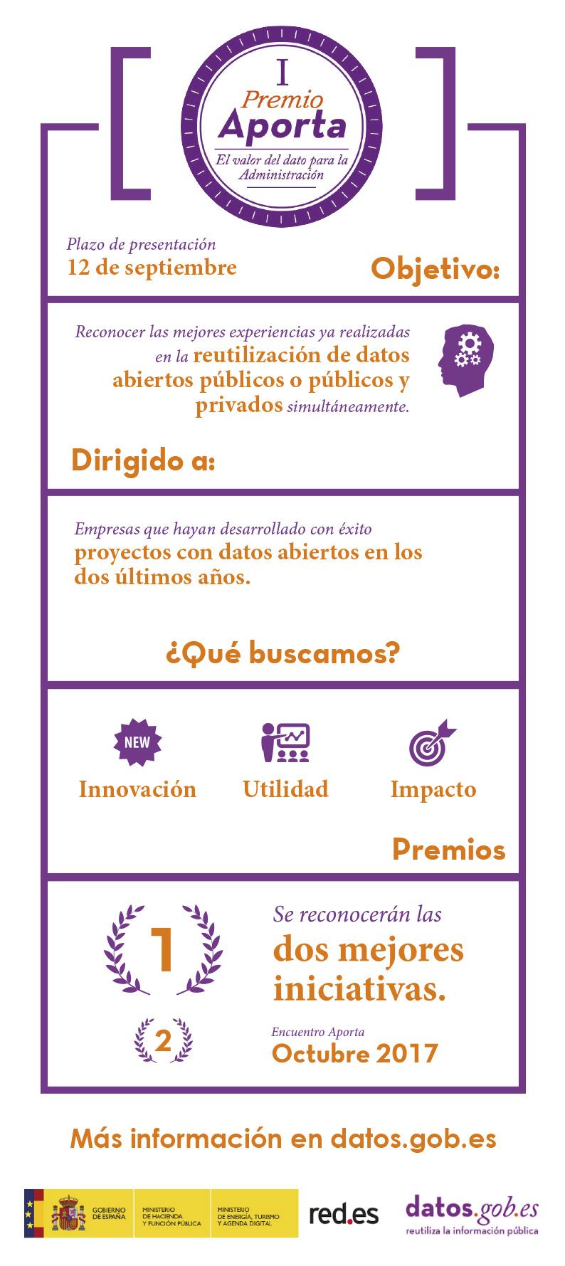 Diagrama I Premio Aporta
