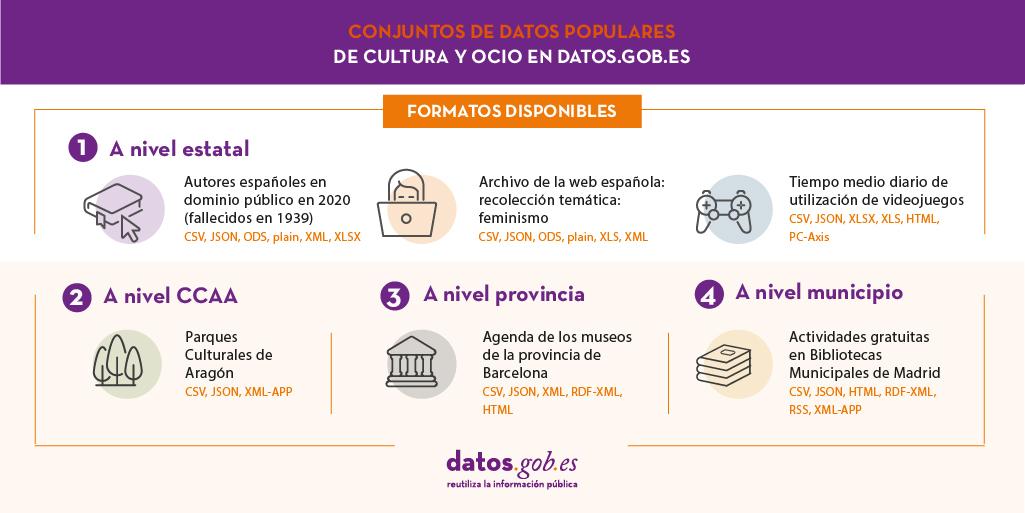 datos de cultura y ocio
