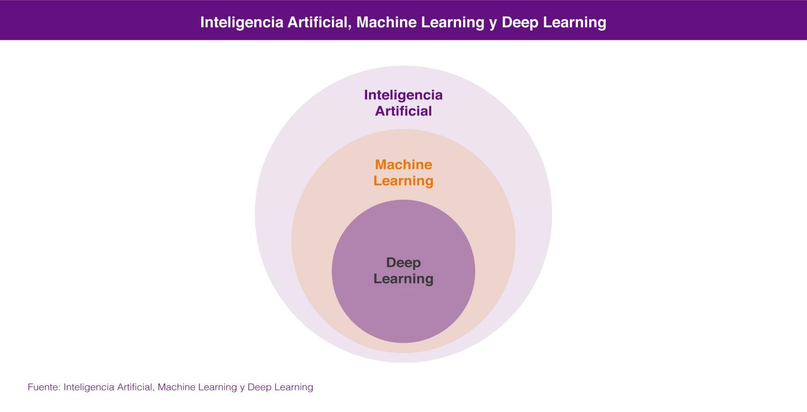 Inteligencia Artificial (IA) de forma sencilla y asequible