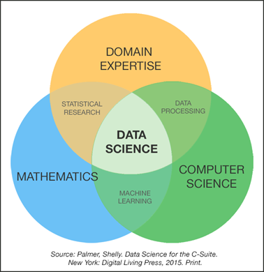 The professionals of Data Science teams | datos gob es