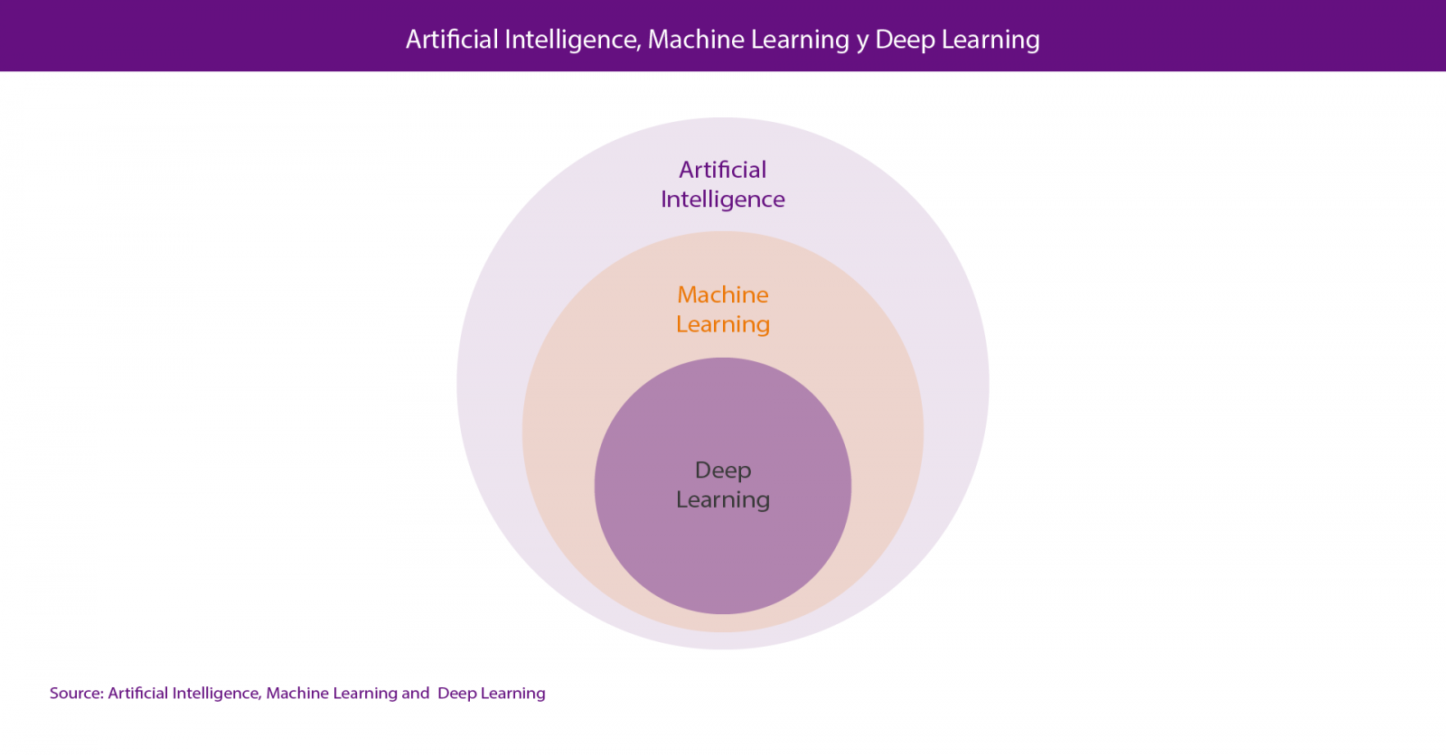 Data Science, machine learning and deep learning | datos gob es
