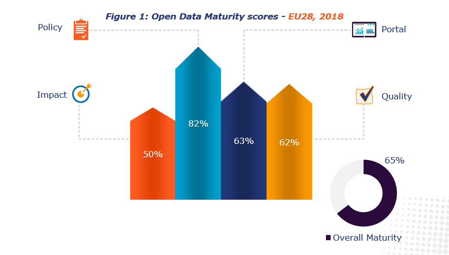 Open Data Matutrity scores