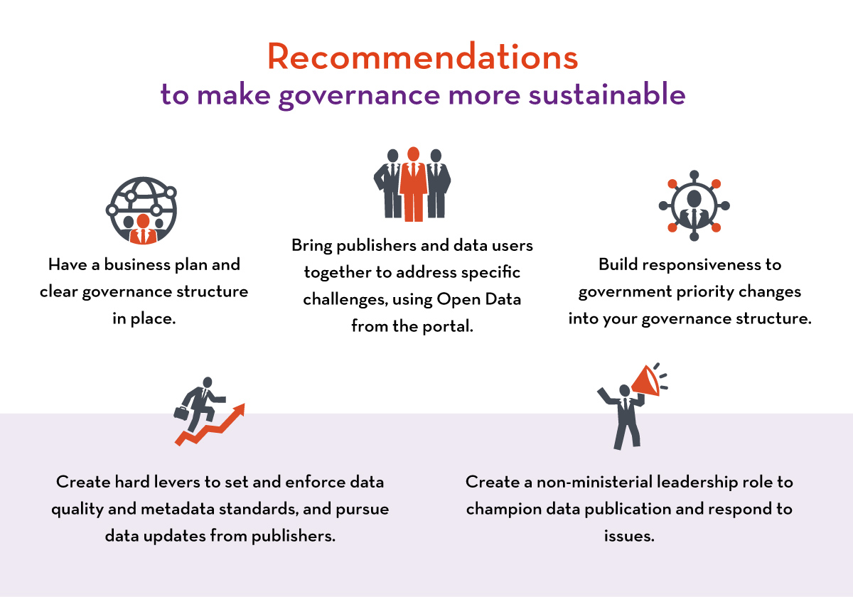 Recommendations for open data portals: from setup to