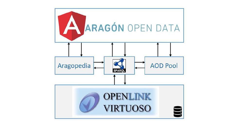 Aragon Linked Data