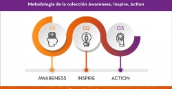 Metodologia-awareness-inspire-action