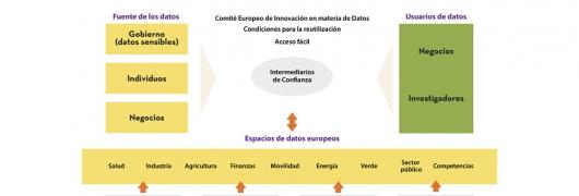 Reglamento sobre gobernanza de los datos