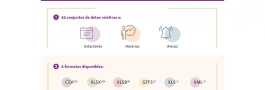Datos Renfe