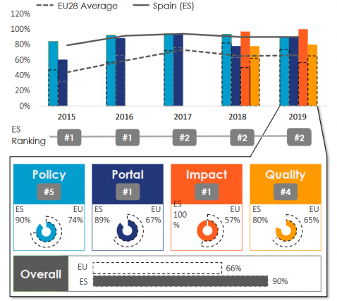EDP Maturity Scape 2019
