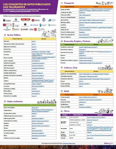 Infografía sobre los conjuntos de datos publicados más demandados
