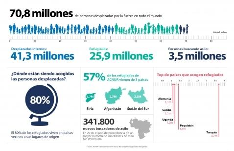 Datos_refugiados_Acnur