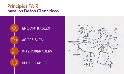 open science, datos científicos, principios FAIR