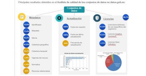 datos abiertos, calidad de los datos, datasets