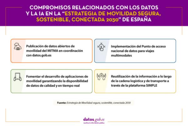 Compromisos relacionados con los datos y la IA en la Estrategia de movilidad segura, sostenible, conectada 2030 de España
