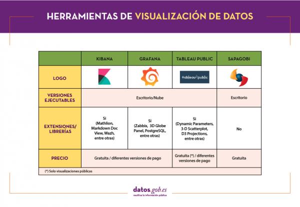 Herramientas de visualización de datos: Kibana, Grafana, Tableau Public y Sapagobi