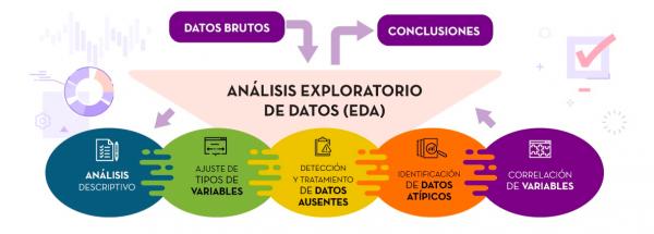 Análisis Exploratorio de Datos (EDA)