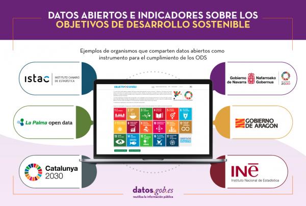 Datos abiertos e indicadores sobre los Objetivos de Desarrollo Sostenible