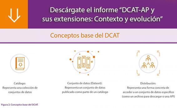 DCAT-AP