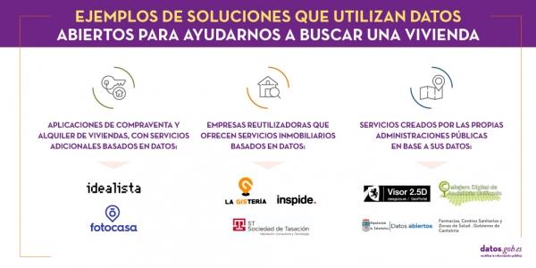 Ejemplos de soluciones que utilizan datos abiertos para ayudarnos a buscar una vivienda. 1. Aplicaciones de compraventa y alquiler de viviendas, con servicios adicionales basados en datos: Idealista y Fotocasa. 2.Empresas reutilizadoras que ofrecen servicios inmobiliarios basados en datos: La Gistería, Inspide y Sociedad de Tasación. 3. Servicios creados por las propias administraciones públicas en base a sus datos: Visor Interactivo de Zaragoza, Callejero Digital de Andalucía , Red de centros Crecemos de l