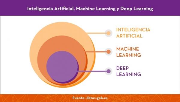 IA - Machine learning-deep learning