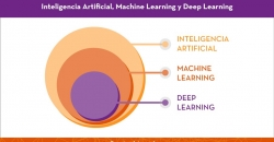 IA-machine learning- Deep Learning