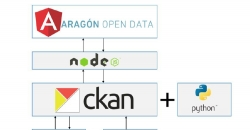 CKAN Aragon Open Data