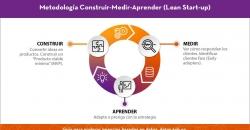 Metodología Construir-Medir-Aprender