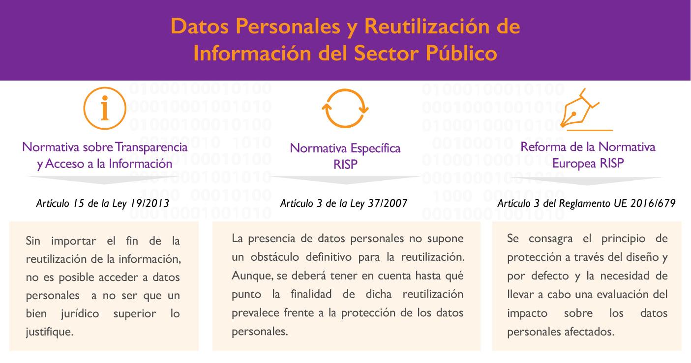 Datos Personales y Reutilización de Información del Sector Público
