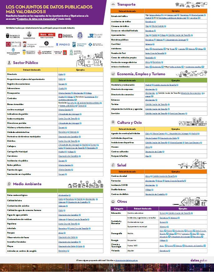 Infografía sobre los conjuntos de datos publicados más demandados de lso publicados por ayutanmientos y diputaciones
